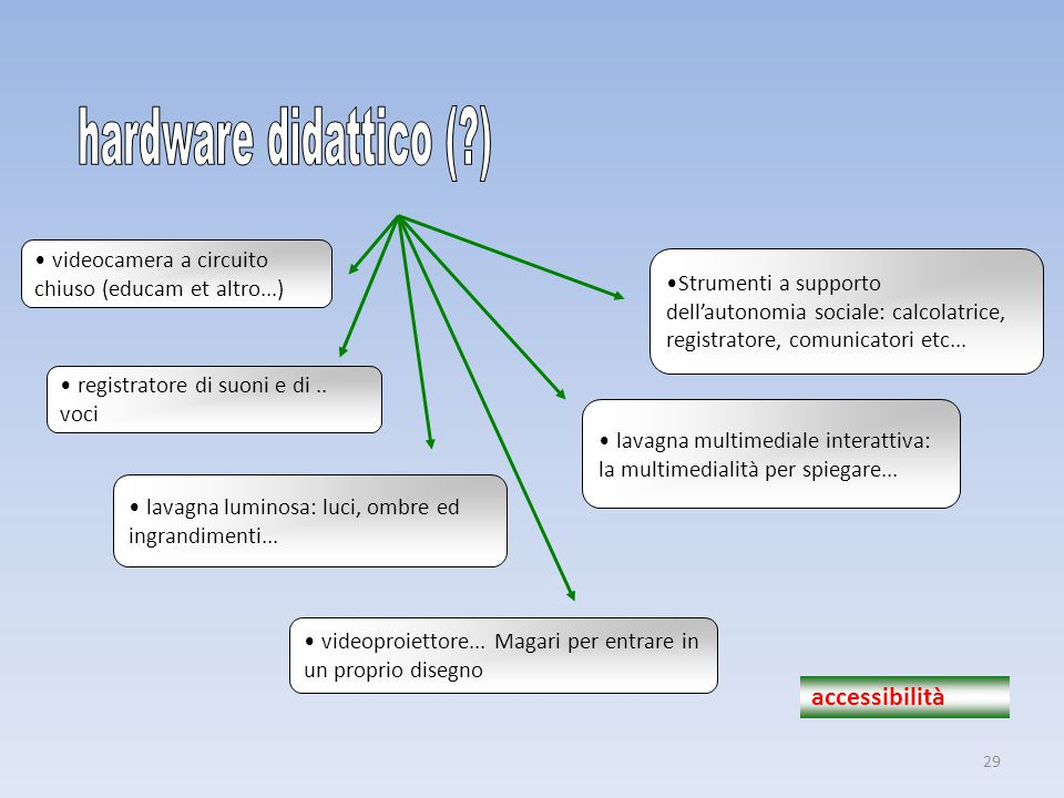 hardware didattico ( ) accessibilità