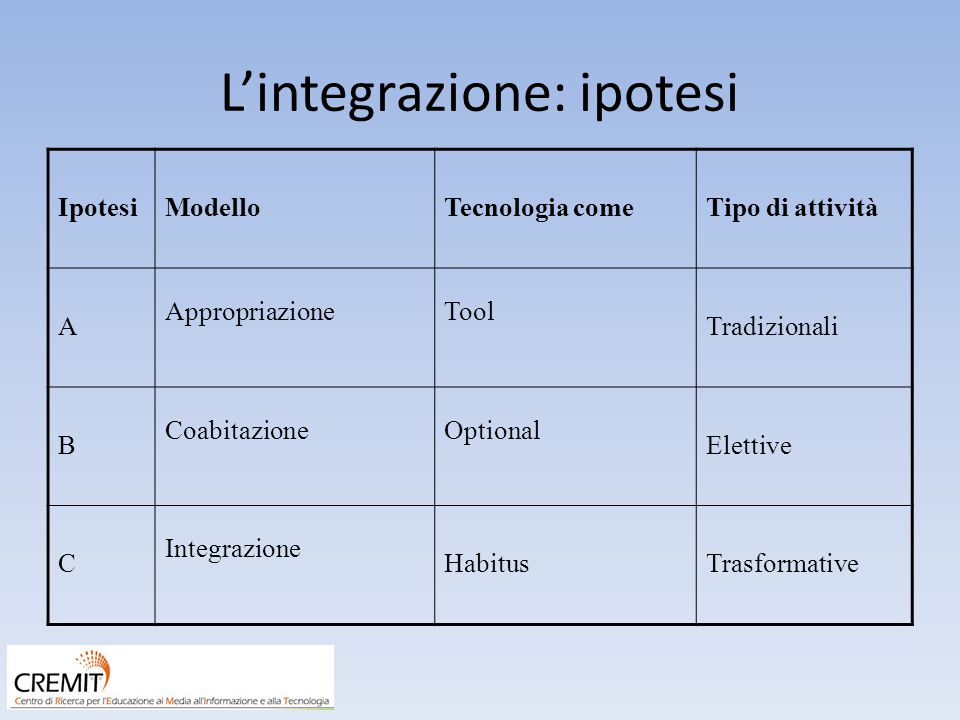 L'integrazione: ipotesi