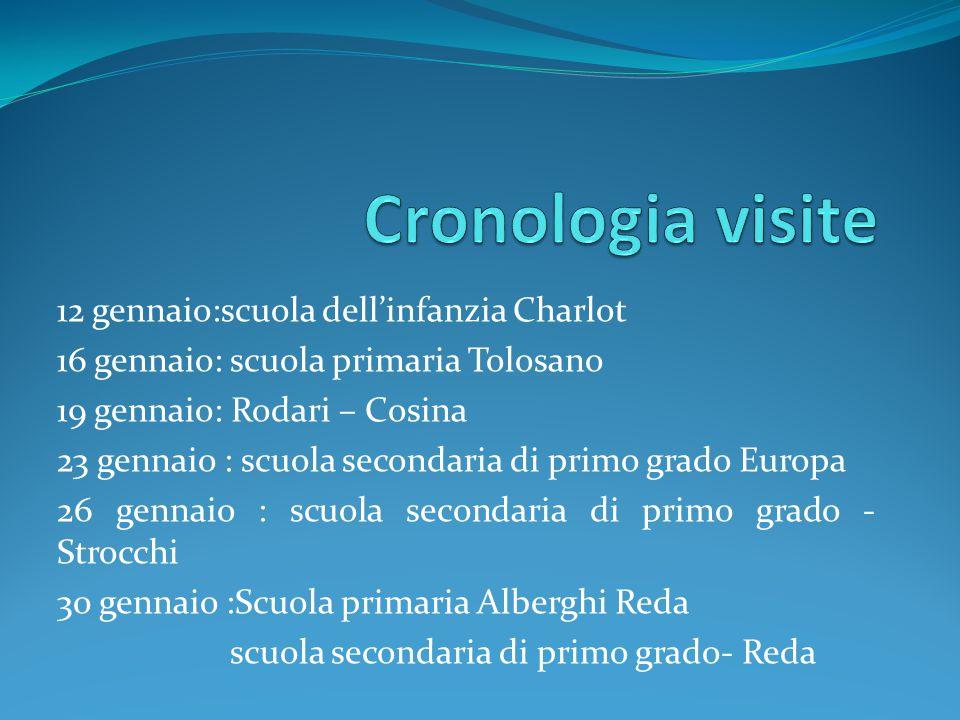 Cronologia visite 12 gennaio:scuola dell'infanzia Charlot