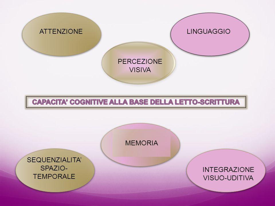 CAPACITA' COGNITIVE ALLA BASE DELLA LETTO-SCRITTURA