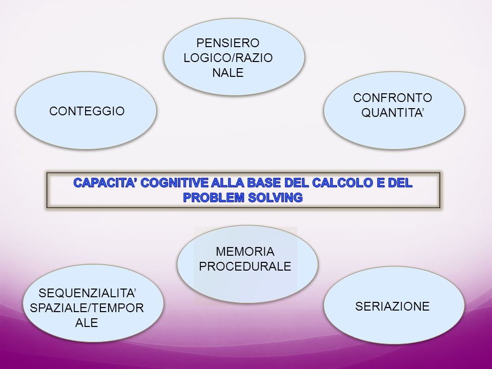 CAPACITA' COGNITIVE ALLA BASE DEL CALCOLO E DEL PROBLEM SOLVING