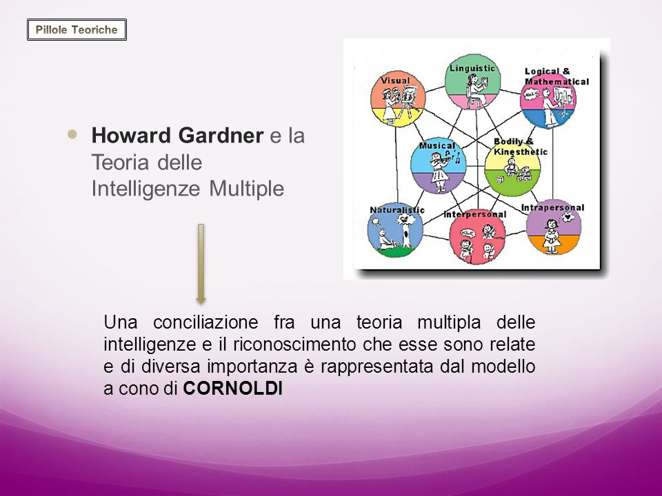 Howard Gardner e la Teoria delle Intelligenze Multiple