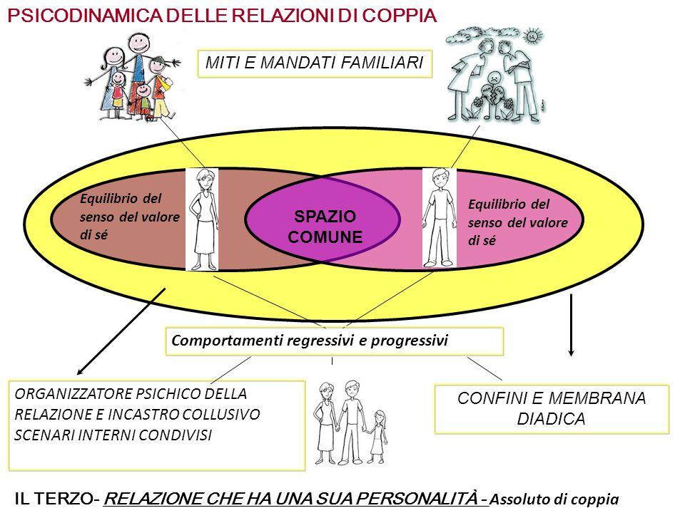 PSICODINAMICA DELLE RELAZIONI DI COPPIA