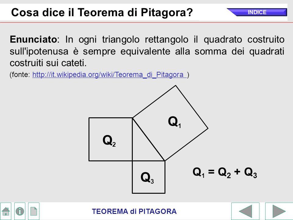Q1 Q2 Q3 Cosa dice il Teorema di Pitagora Q1 = Q2 + Q3
