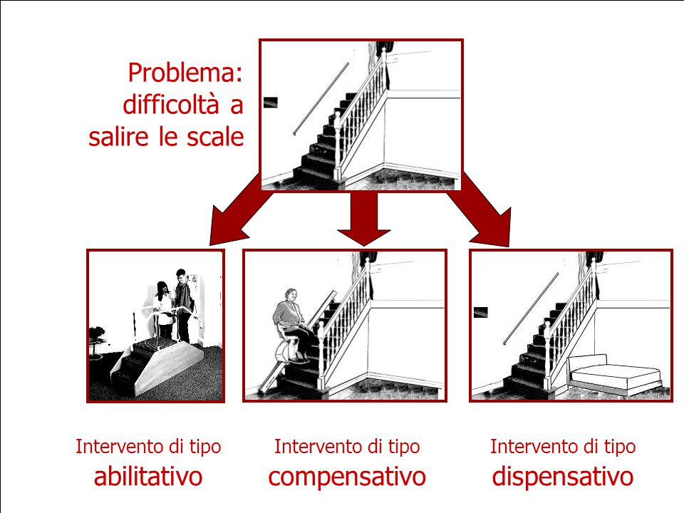 Problema: difficoltà a salire le scale