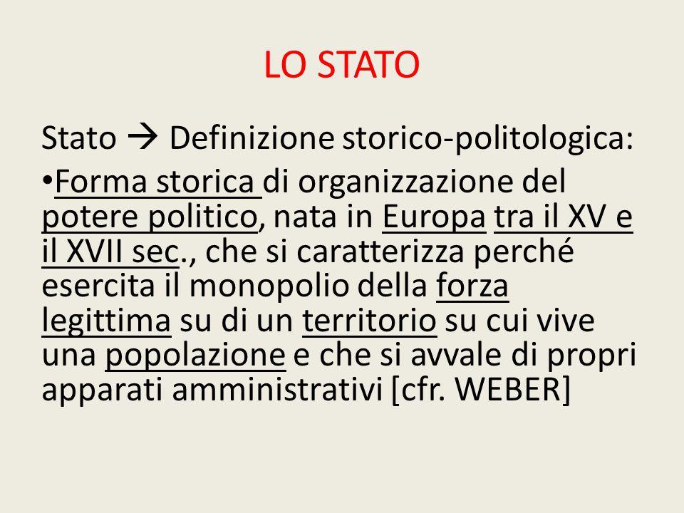 LO STATO Stato  Definizione storico-politologica: