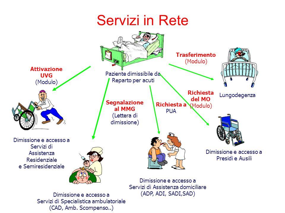 Servizi in Rete Trasferimento (Modulo) AttivazioneUVG