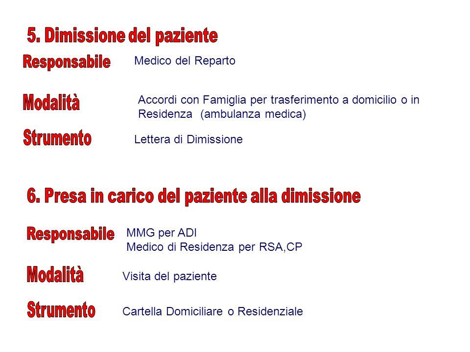 5. Dimissione del paziente