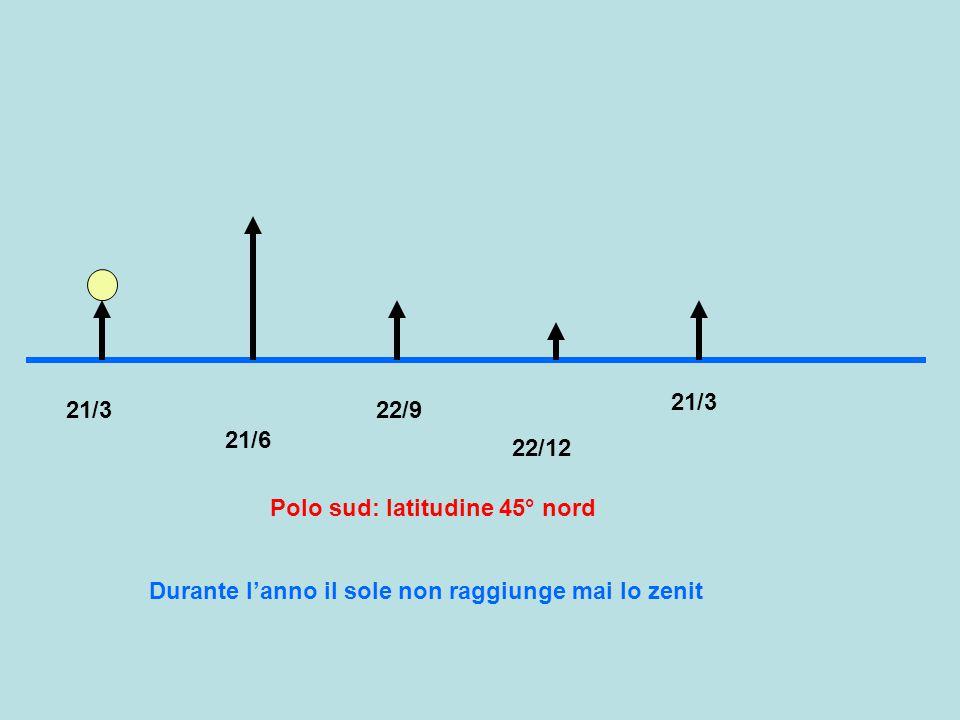 21/3 21/3. 22/9. 21/6. 22/12. Polo sud: latitudine 45° nord.