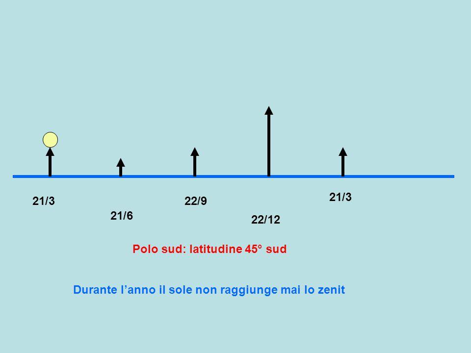 21/3 21/3. 22/9. 21/6. 22/12. Polo sud: latitudine 45° sud.