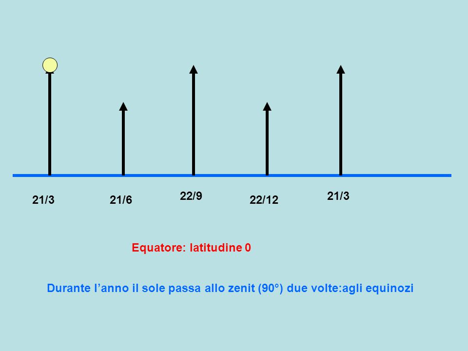 22/9 21/3. 21/3. 21/6. 22/12. Equatore: latitudine 0.
