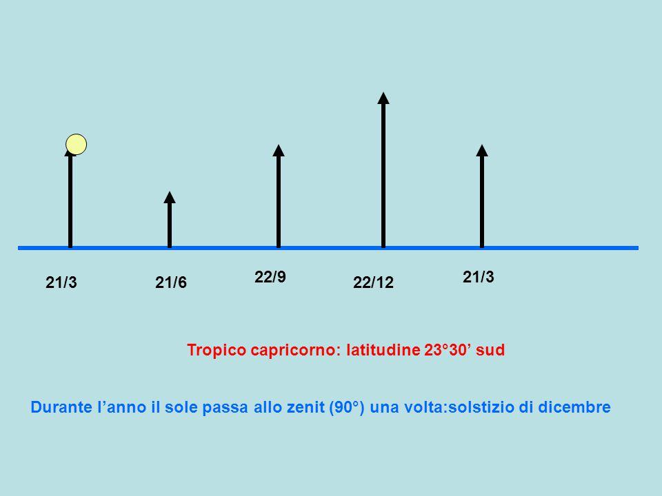 22/9 21/3. 21/3. 21/6. 22/12. Tropico capricorno: latitudine 23°30' sud.
