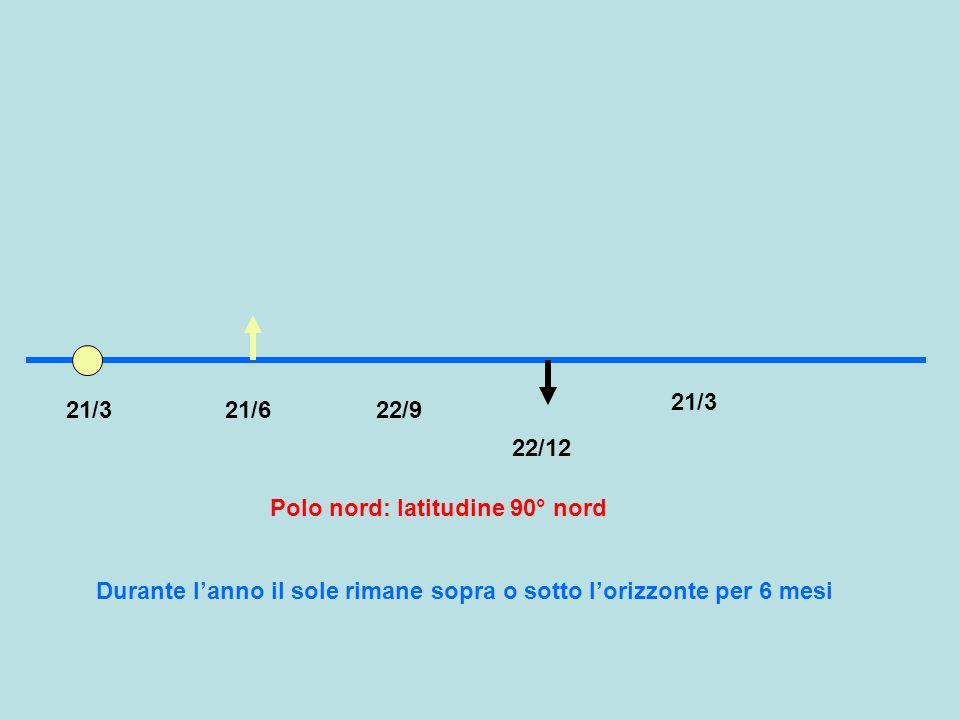 21/3 21/3. 21/6. 22/9. 22/12. Polo nord: latitudine 90° nord.