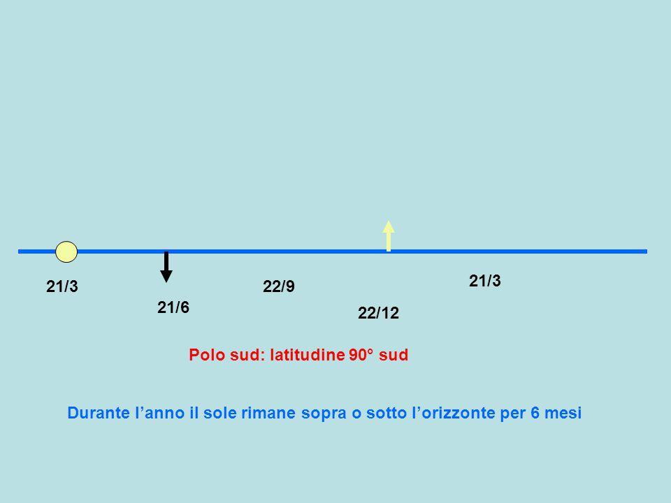 21/3 21/3. 22/9. 21/6. 22/12. Polo sud: latitudine 90° sud.