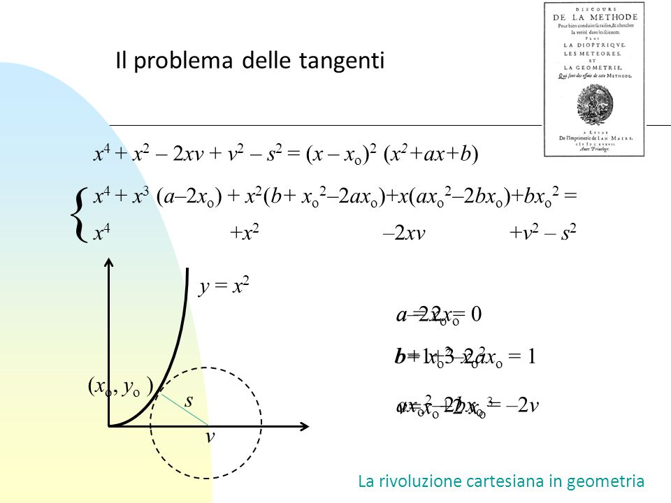 { Il problema delle tangenti