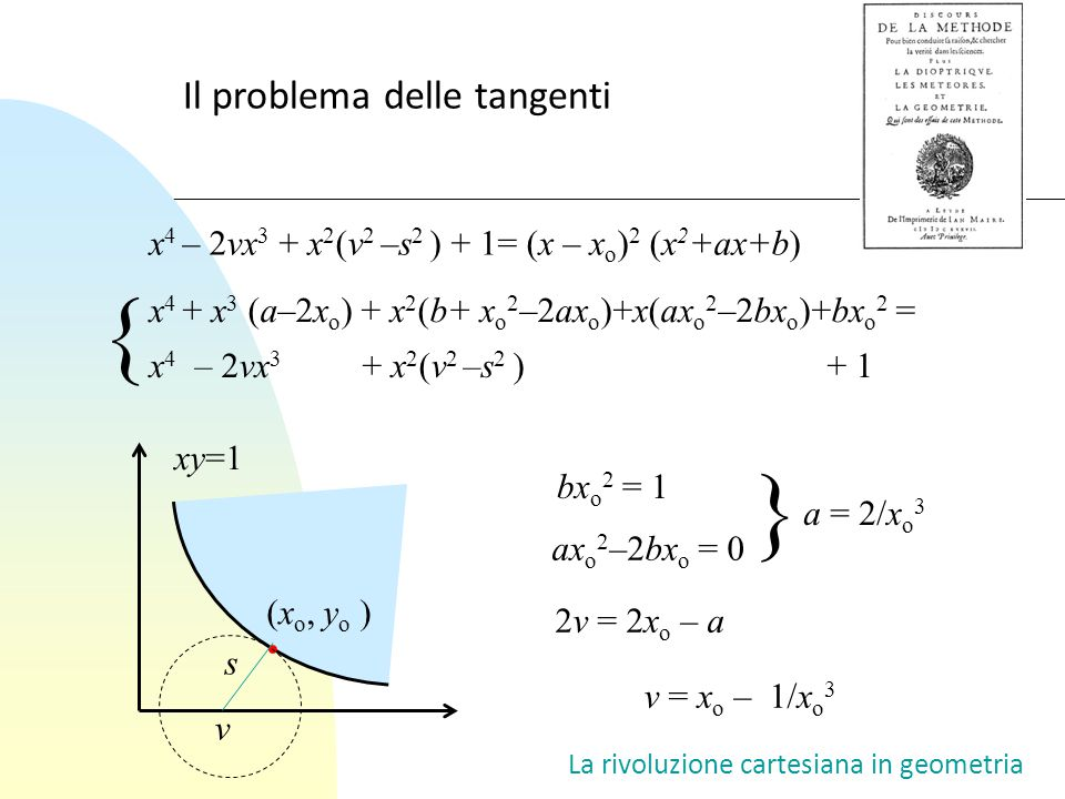 { } Il problema delle tangenti