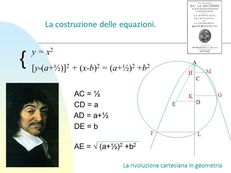 { La costruzione delle equazioni. y = x2