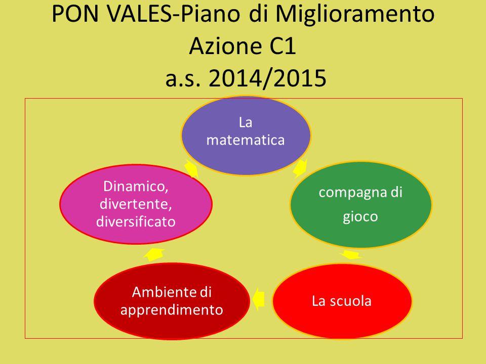 PON VALES-Piano di Miglioramento Azione C1 a.s. 2014/2015