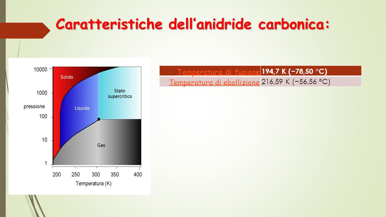 Caratteristiche dell'anidride carbonica: