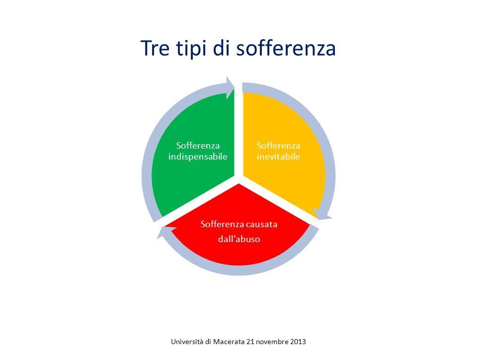 Tre tipi di sofferenza Università di Macerata 21 novembre 2013