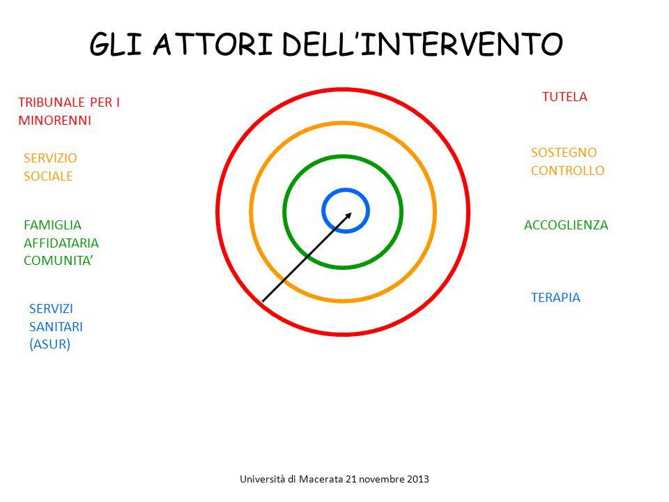 GLI ATTORI DELL'INTERVENTO