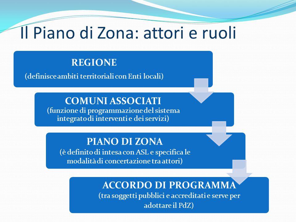 Il Piano di Zona: attori e ruoli