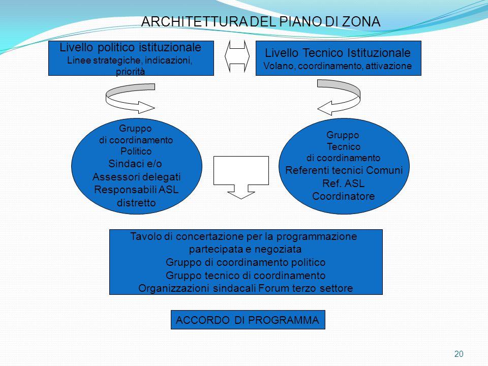 ARCHITETTURA DEL PIANO DI ZONA