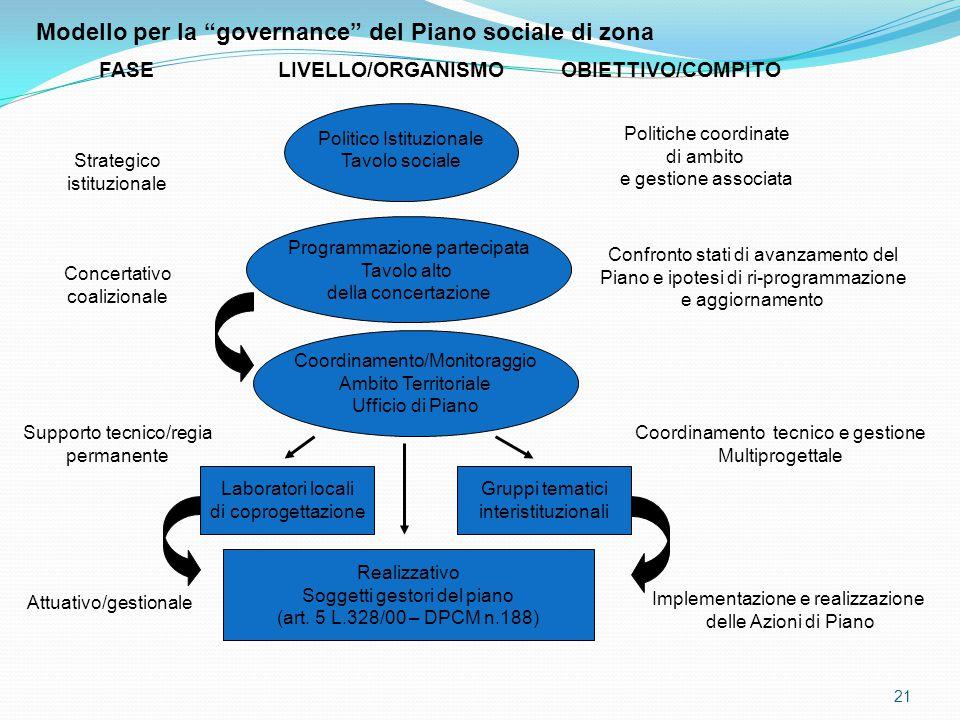 Modello per la governance del Piano sociale di zona