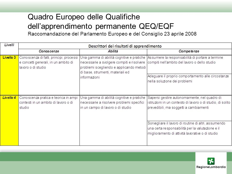 Quadro Europeo delle Qualifiche dell'apprendimento permanente QEQ/EQF