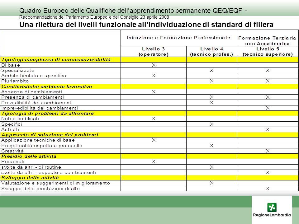 Quadro Europeo delle Qualifiche dell'apprendimento permanente QEQ/EQF - Raccomandazione del Parlamento Europeo e del Consiglio 23 aprile 2008