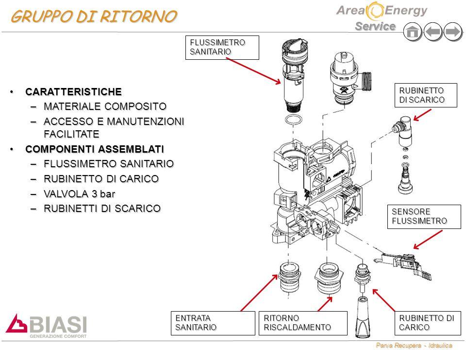 GRUPPO DI RITORNO CARATTERISTICHE MATERIALE COMPOSITO