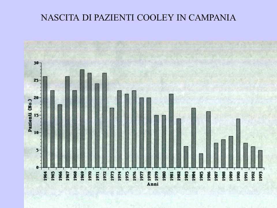 NASCITA DI PAZIENTI COOLEY IN CAMPANIA