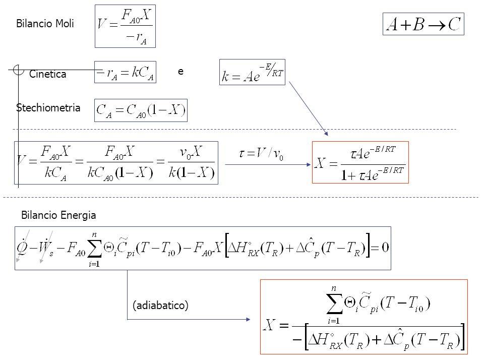 Bilancio Moli Cinetica e Stechiometria Bilancio Energia (adiabatico)