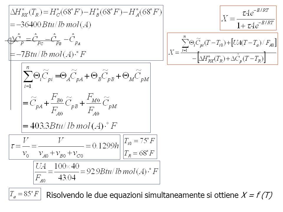 Risolvendo le due equazioni simultaneamente si ottiene X = f (T)