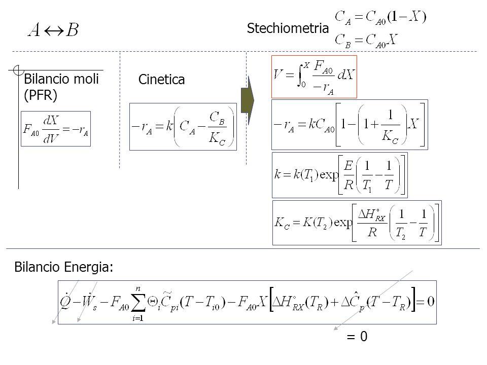 Stechiometria Bilancio moli (PFR) Cinetica Bilancio Energia: = 0