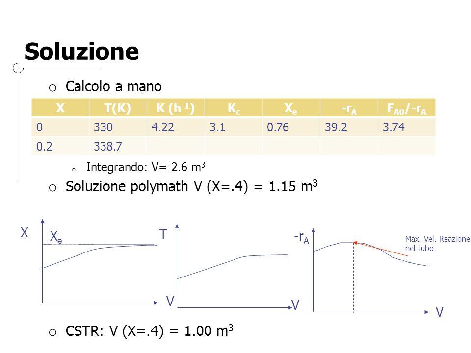 Soluzione Calcolo a mano Soluzione polymath V (X=.4) = 1.15 m3