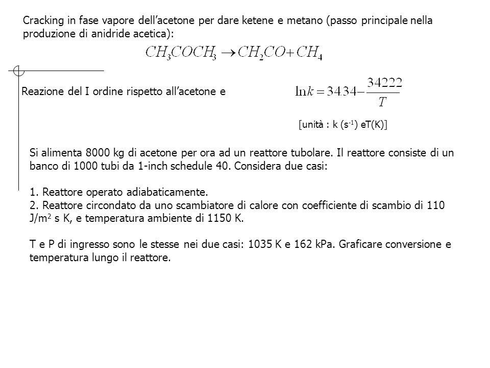 Reazione del I ordine rispetto all'acetone e
