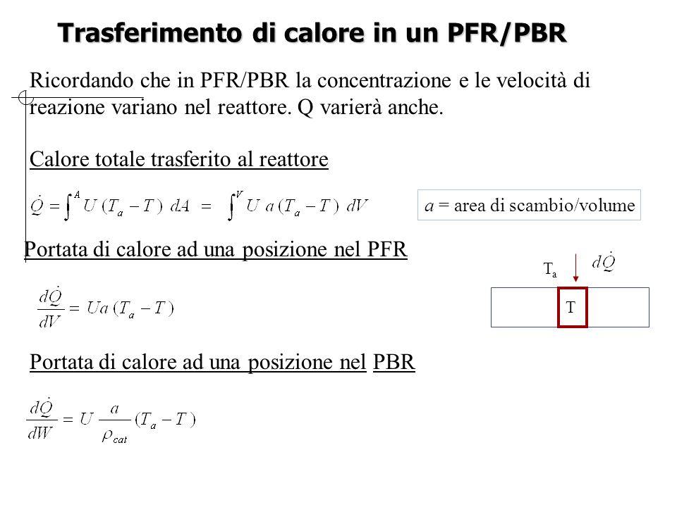 Trasferimento di calore in un PFR/PBR