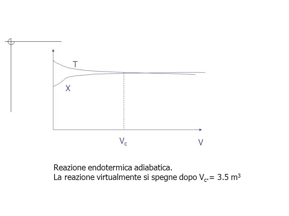 T X Vc V Reazione endotermica adiabatica. La reazione virtualmente si spegne dopo Vc.= 3.5 m3