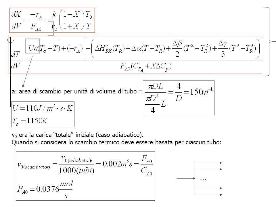 ... a: area di scambio per unità di volume di tubo =