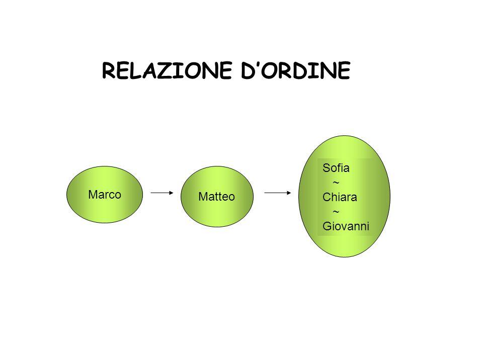 RELAZIONE D'ORDINE Sofia ~ Chiara Giovanni Marco Matteo