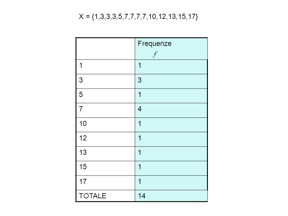 X = {1,3,3,3,5,7,7,7,7,10,12,13,15,17} Frequenze f 1 3 5 7 4 10 12 13 15 17 TOTALE 14