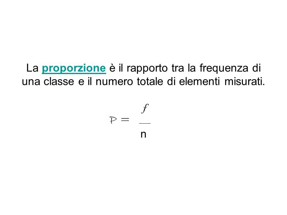 La proporzione è il rapporto tra la frequenza di una classe e il numero totale di elementi misurati. f n