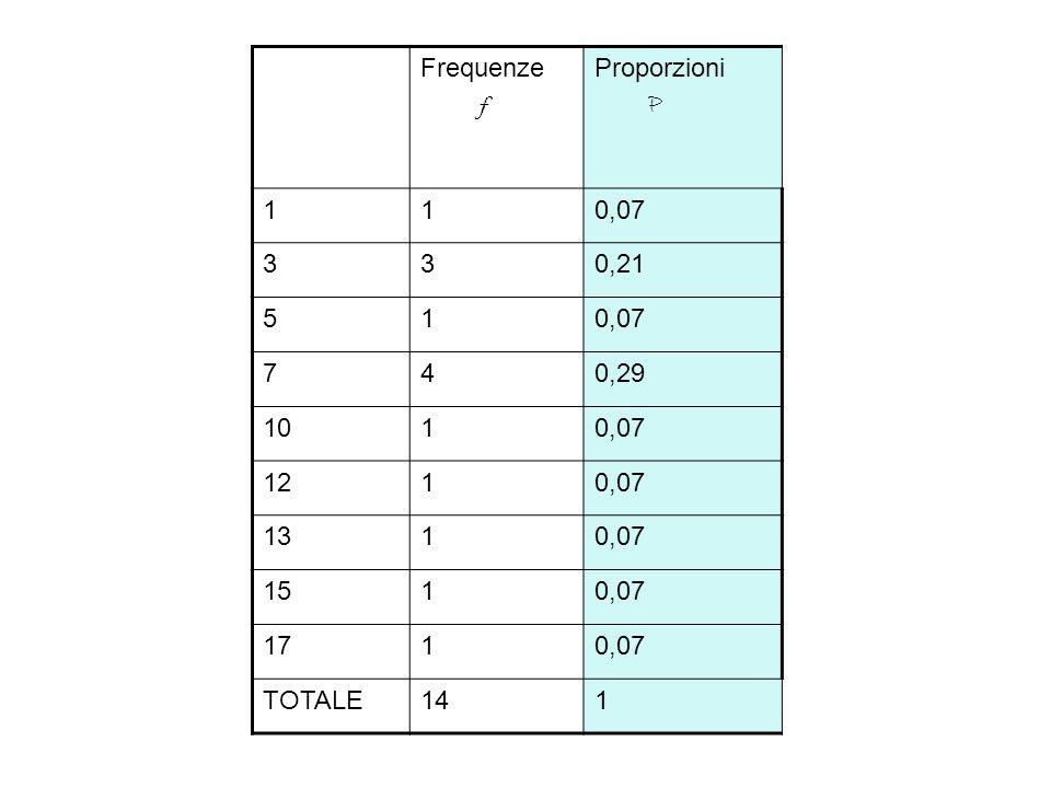 Frequenze f Proporzioni P 1 0,07 3 0,21 5 7 4 0,29 10 12 13 15 17 TOTALE 14