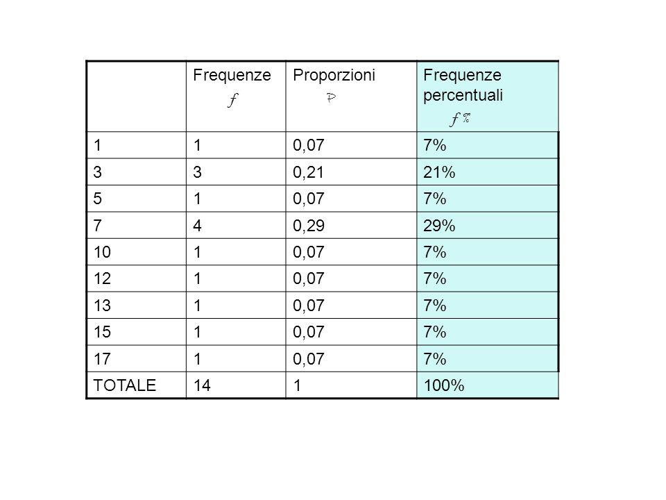 Frequenze f. Proporzioni. P. Frequenze percentuali. f % 1. 0,07. 7% 3. 0,21. 21% 5. 7.
