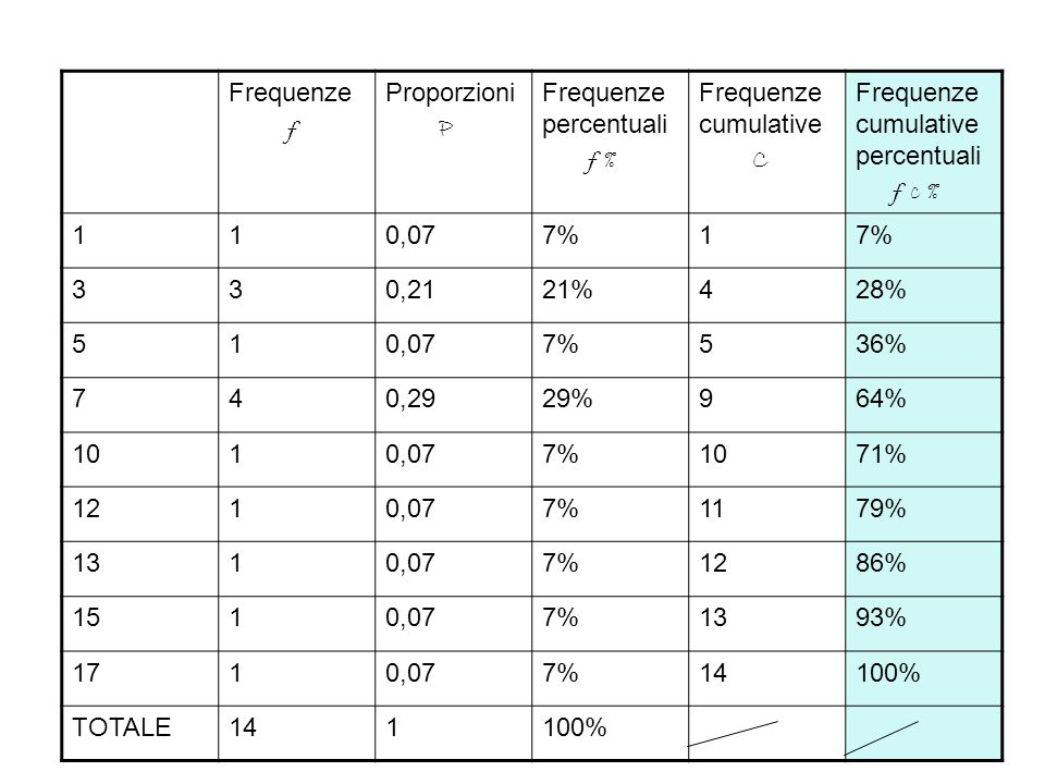Frequenze f. Proporzioni. P. Frequenze percentuali. f % Frequenze cumulative. C. Frequenze cumulative percentuali.