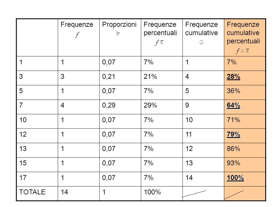 Frequenze f. Proporzioni. P. Frequenze percentuali. f % Frequenze cumulative. C. Frequenze cumulative percentuali.