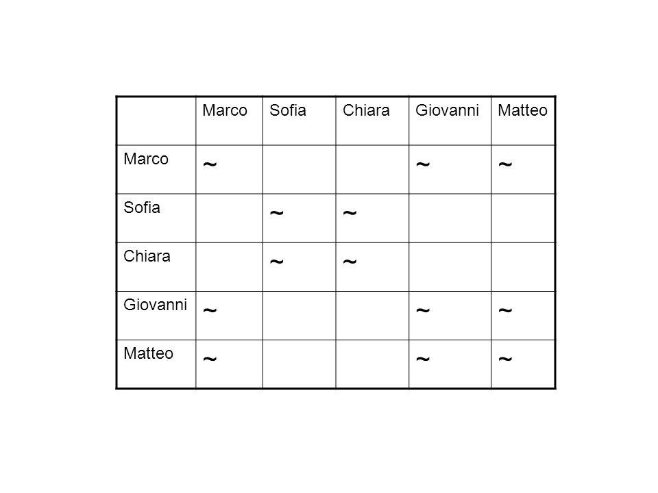 Marco Sofia Chiara Giovanni Matteo ~