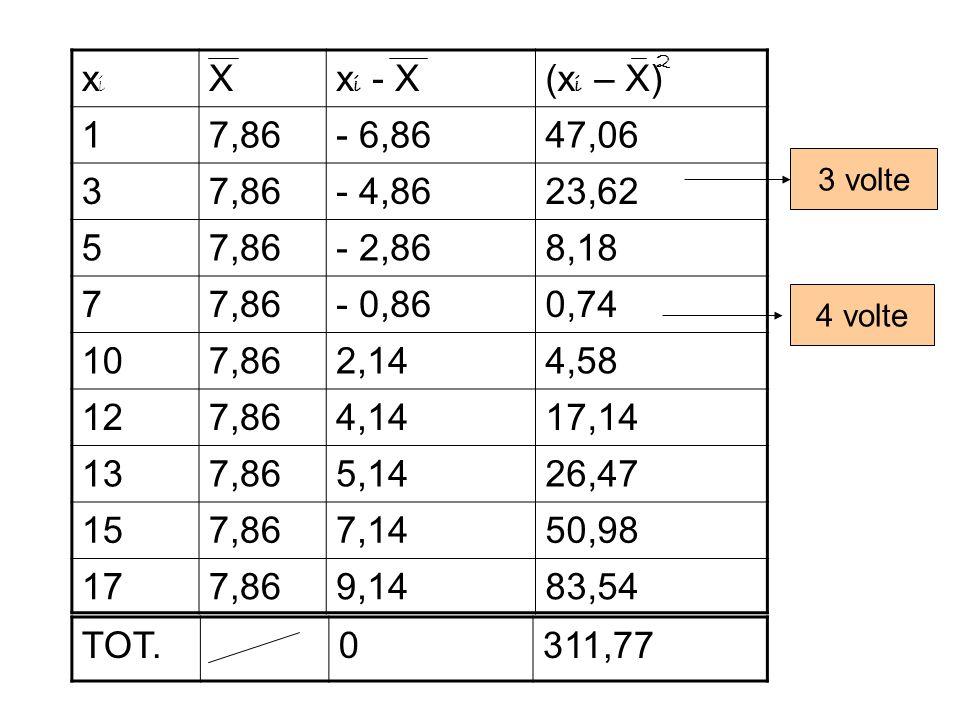 2 xi. X. xi - X. (xi – X) 1. 7,86. - 6,86. 47,06. 3. - 4,86. 23,62. 5. - 2,86. 8,18. 7.