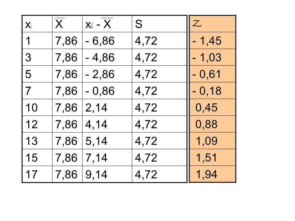 xi X. xi - X. S. 1. 7,86. - 6,86. 4,72. 3. - 4,86. 5. - 2,86. 7. - 0,86. 10. 2,14. 12.